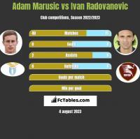 Adam Marusic vs Ivan Radovanovic h2h player stats