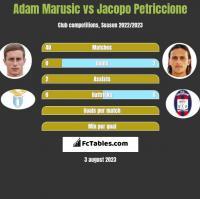 Adam Marusic vs Jacopo Petriccione h2h player stats