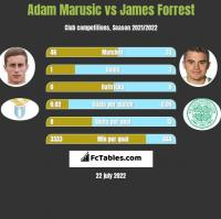 Adam Marusic vs James Forrest h2h player stats