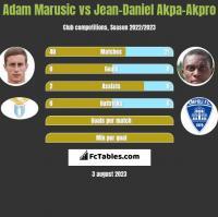 Adam Marusic vs Jean-Daniel Akpa-Akpro h2h player stats
