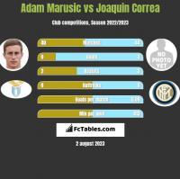 Adam Marusic vs Joaquin Correa h2h player stats
