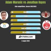 Adam Marusic vs Jonathan Hayes h2h player stats