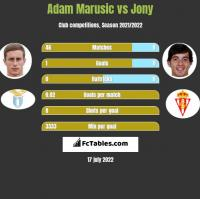 Adam Marusic vs Jony h2h player stats