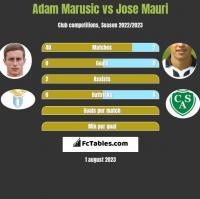 Adam Marusic vs Jose Mauri h2h player stats