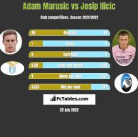 Adam Marusic vs Josip Ilicic h2h player stats