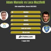 Adam Marusic vs Luca Mazzitelli h2h player stats