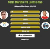 Adam Marusic vs Lucas Leiva h2h player stats
