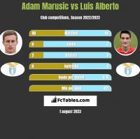 Adam Marusic vs Luis Alberto h2h player stats