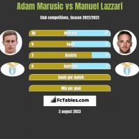 Adam Marusic vs Manuel Lazzari h2h player stats