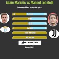 Adam Marusic vs Manuel Locatelli h2h player stats