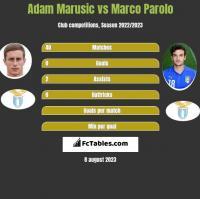 Adam Marusic vs Marco Parolo h2h player stats