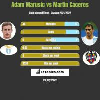 Adam Marusic vs Martin Caceres h2h player stats