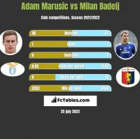Adam Marusic vs Milan Badelj h2h player stats
