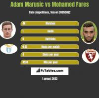 Adam Marusic vs Mohamed Fares h2h player stats