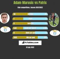 Adam Marusic vs Patric h2h player stats