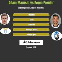 Adam Marusic vs Remo Freuler h2h player stats