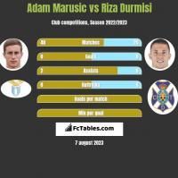 Adam Marusic vs Riza Durmisi h2h player stats