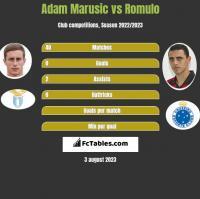 Adam Marusic vs Romulo h2h player stats