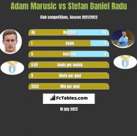 Adam Marusic vs Stefan Daniel Radu h2h player stats
