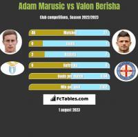 Adam Marusic vs Valon Berisha h2h player stats