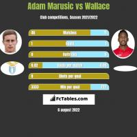 Adam Marusic vs Wallace h2h player stats