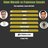 Adam Marusic vs Francesco Cassata h2h player stats
