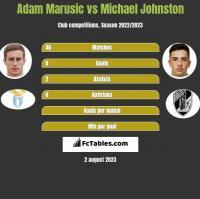 Adam Marusic vs Michael Johnston h2h player stats