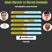 Adam Marusic vs Marash Kumbulla h2h player stats