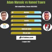Adam Marusic vs Hamed Traore h2h player stats