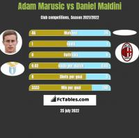 Adam Marusic vs Daniel Maldini h2h player stats