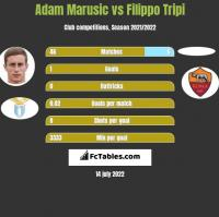 Adam Marusic vs Filippo Tripi h2h player stats