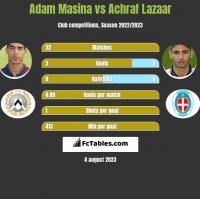 Adam Masina vs Achraf Lazaar h2h player stats