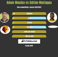 Adam Masina vs Adrian Mariappa h2h player stats