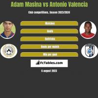 Adam Masina vs Antonio Valencia h2h player stats