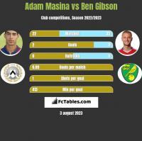 Adam Masina vs Ben Gibson h2h player stats