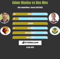 Adam Masina vs Ben Mee h2h player stats
