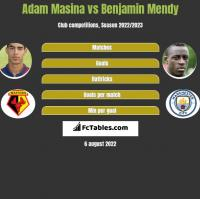 Adam Masina vs Benjamin Mendy h2h player stats
