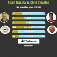 Adam Masina vs Chris Smalling h2h player stats