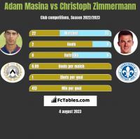 Adam Masina vs Christoph Zimmermann h2h player stats