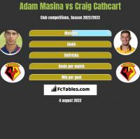 Adam Masina vs Craig Cathcart h2h player stats