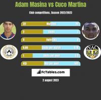 Adam Masina vs Cuco Martina h2h player stats