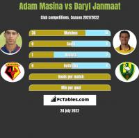 Adam Masina vs Daryl Janmaat h2h player stats