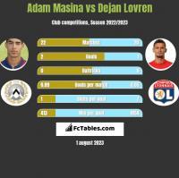 Adam Masina vs Dejan Lovren h2h player stats