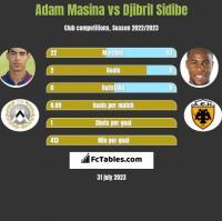 Adam Masina vs Djibril Sidibe h2h player stats