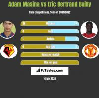 Adam Masina vs Eric Bertrand Bailly h2h player stats