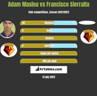 Adam Masina vs Francisco Sierralta h2h player stats