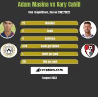 Adam Masina vs Gary Cahill h2h player stats