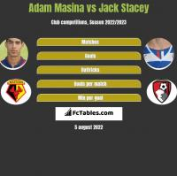 Adam Masina vs Jack Stacey h2h player stats