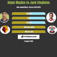 Adam Masina vs Jack Stephens h2h player stats
