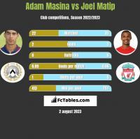 Adam Masina vs Joel Matip h2h player stats